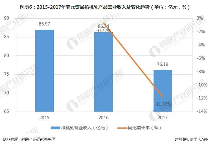 图表6:2015-2017年养元饮品核桃乳产品营业收入及变化趋势(单位:亿元,%)