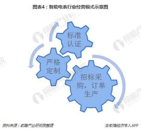 图表4:智能电表行业经营模式示意图