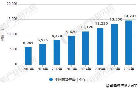 2010-2017年中国床垫产量统计情况