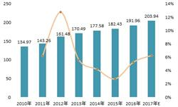2018年中国危废处理细分市场分析 工业危废处理潜在规模最大