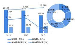 不间断电源(UPS)销量下降但市场规模增加?归功于大规模和模块化迁移趋势