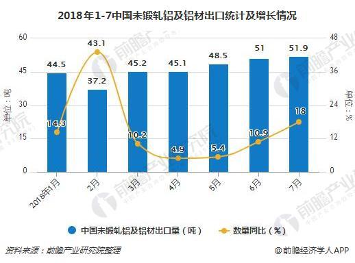 2018年1-7中国未锻轧铝及铝材出口统计及增长情况