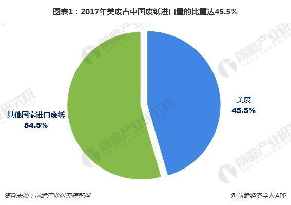 图表1:2017年美废占中国废纸进口量的比重达45.5%