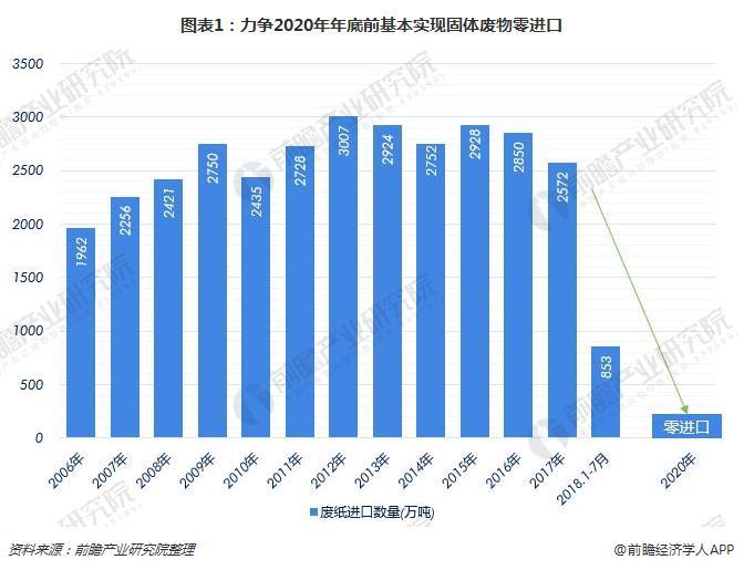 图表1:力争2020年年底前基本实现固体废物零进口