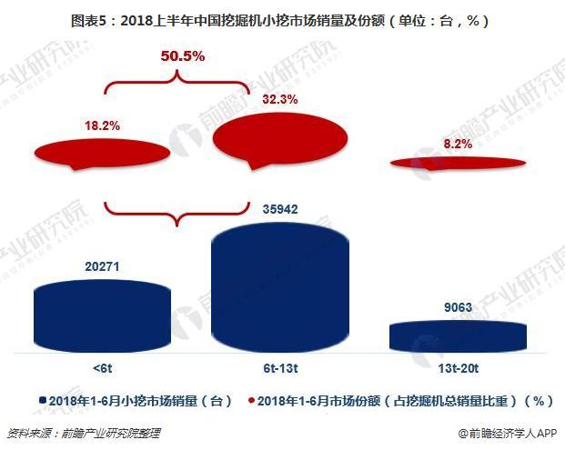 圖表5:2018上半年中國挖掘機小挖市場銷量及份額(單位:臺,%)