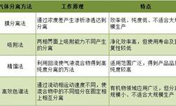 2018年<em>工业气体</em>行业技术分析 国内企业应注重技术积累【组图】