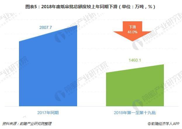 图表5:2018年废纸审批总额度较上年同期下滑(单位:万吨,%)