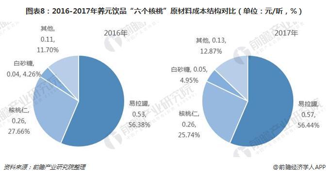 """图表8:2016-2017年养元饮品""""六个核桃""""原材料成本结构对比(单位:元/听,%)"""