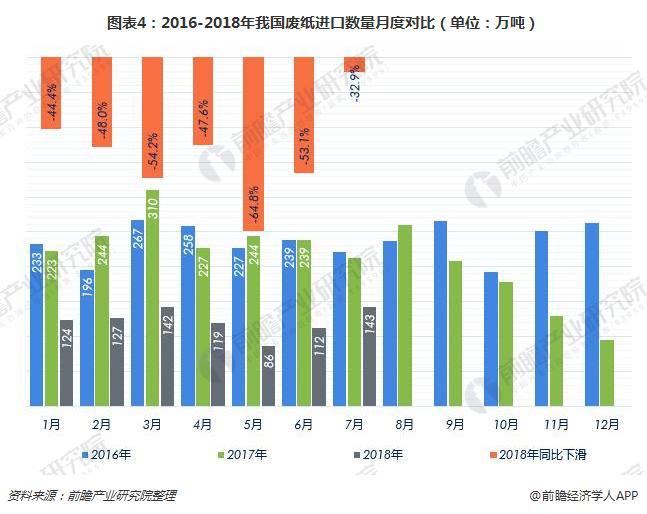 圖表4:2016-2018年我國廢紙進口數量月度對比(單位:萬噸)
