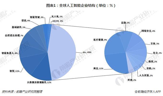 图表1:全球人工智能企业结构(单位:%)