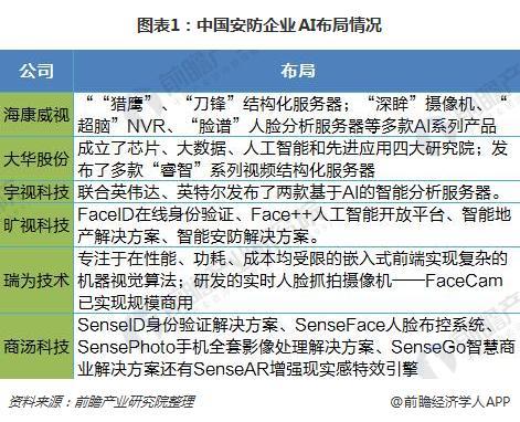 图表1:中国安防企业AI布局情况
