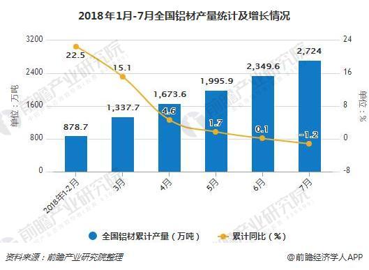 2018年1月-7月全国铝材产量统计及增长情况