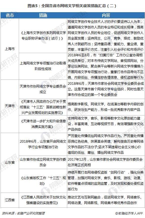 图表5:全国各省市网络文学相关政策措施汇总(二)