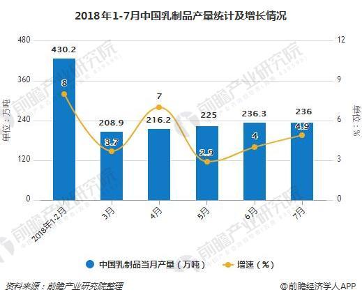 2018年1-7月中国乳制品产量统计及增长情况