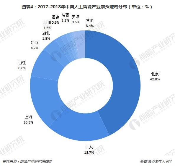图表4:2017-2018年中国人工智能产业融资地域分布(单位:%)