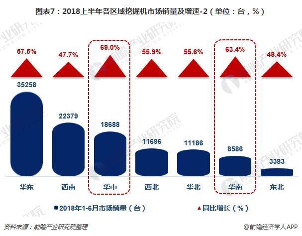 圖表7:2018上半年各區域挖掘機市場銷量及增速-2(單位:臺,%)