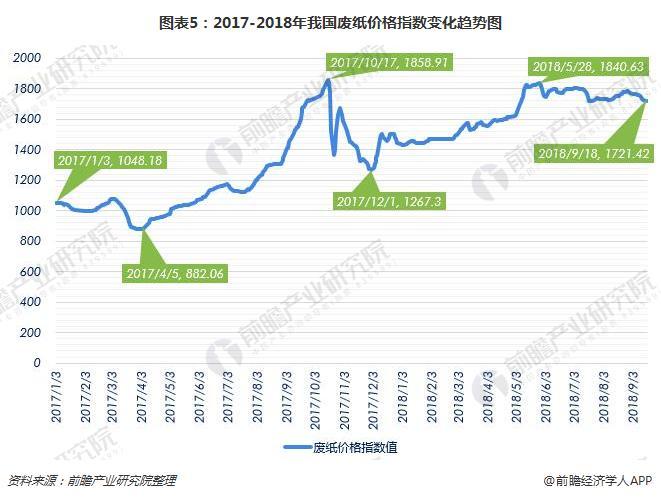 图表5:2017-2018年我国废纸价格指数变化趋势图