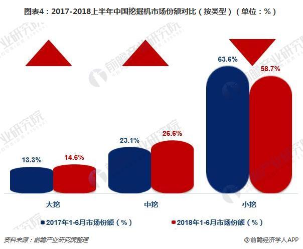 圖表4:2017-2018上半年中國挖掘機市場份額對比(按類型)(單位:%)