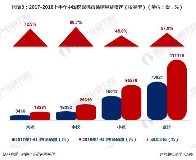 圖表3:2017-2018上半年中國挖掘機市場銷量及增速(按類型)(單位:臺,%)