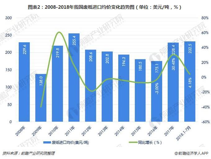 圖表2:2008-2018年我國廢紙進口均價變化趨勢圖(單位:美元/噸,%)