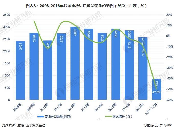 图表3:2008-2018年我国废纸进口数量变化趋势图(单位:万吨,%)
