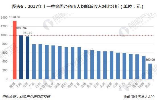 图表5:2017年十一黄金周各省市人均旅游收入对比分析(单位:元)