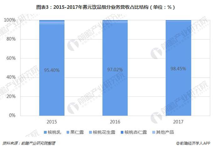 图表3:2015-2017年养元饮品细分业务营收占比结构(单位:%)