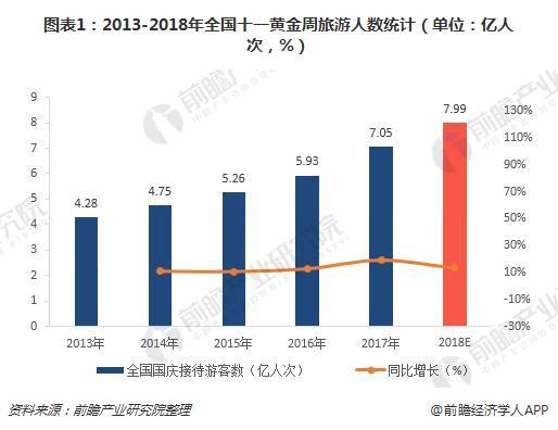 图表1:2013-2018年全国十一黄金周旅游人数统计(单位:亿人次,%)