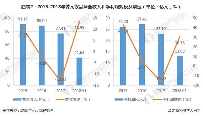 图表2:2015-2018年养元饮品营业收入和净利润规模及增速(单位:亿元,%)