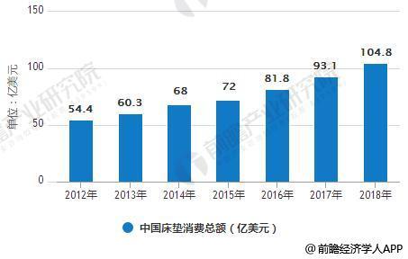 2012-2018年中国床垫消费总额统计情况及预测