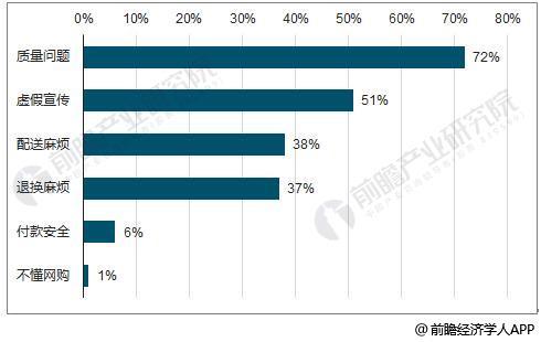 消费者购买互联网床垫最担心因素统计情况