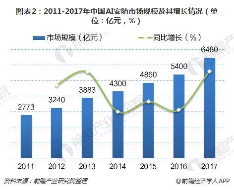 图表2:2011-2017年中国AI安防市场规模及其增长情况(单位:亿元,%)