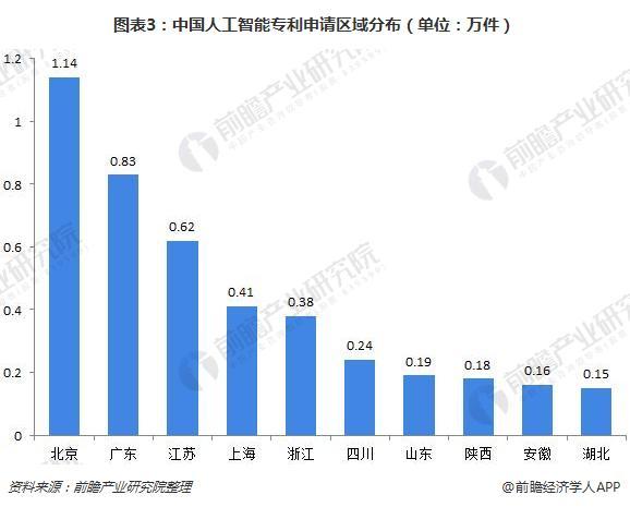 图表3:中国人工智能专利申请区域分布(单位:万件)