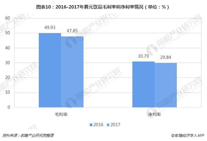 图表10:2016-2017年养元饮品毛利率和净利率情况(单位:%)