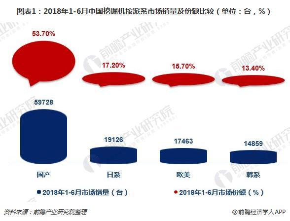 圖表1:2018年1-6月中國挖掘機按派系市場銷量及份額比較(單位:臺,%)