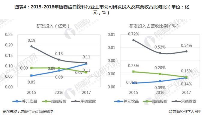 图表4:2015-2018年植物蛋白饮料行业上市公司研发投入及其营收占比对比(单位:亿元,%)