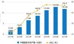 1-7月智能<em>手机</em>出货量为2.22亿部 累计下降17.6%