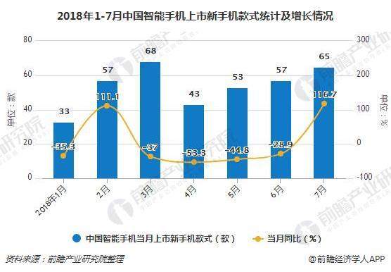 2018年1-7月中国智能手机上市新手机款式统计及增长情况