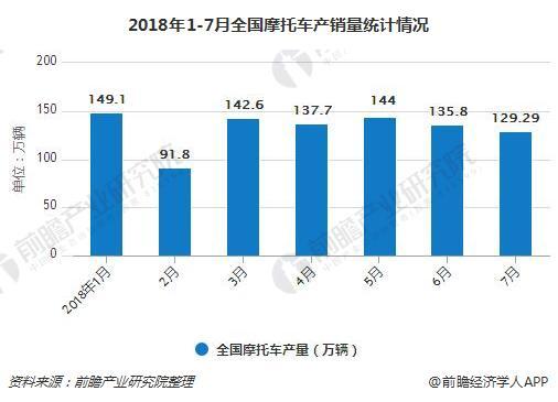 2018年1-7月全国摩托车产销量统计情况