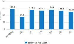 1-7月<em>摩托车</em>产销量降幅继续扩大 产销率100.18%