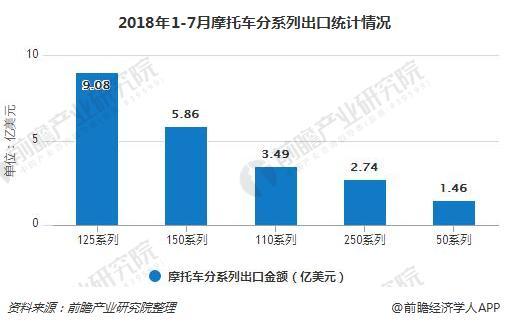 2018年1-7月摩托车分系列出口统计情况