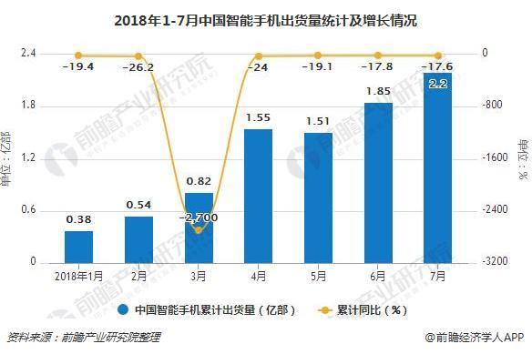 2018年1-7月中国智能手机出货量统计及增长情况