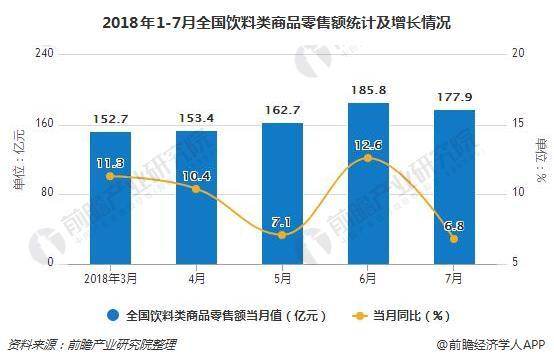 2018年1-7月全国饮料类商品零售额统计及增长情况