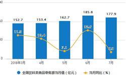<em>饮料</em>行业产量分析 1-7月<em>饮料</em>累计产量9882.1万吨