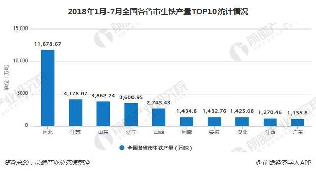 2018年1月-7月全国各省市生铁产量TOP10统计情况