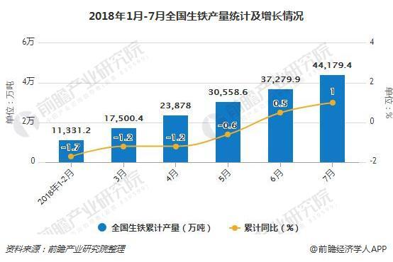 2018年1月-7月全国生铁产量统计及增长情况