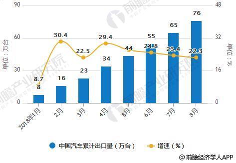 2018年中国汽车累计出口量统计情况