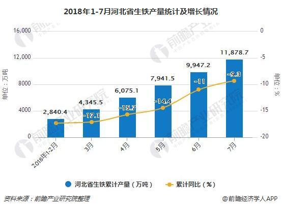 2018年1-7月河北省生铁产量统计及增长情况