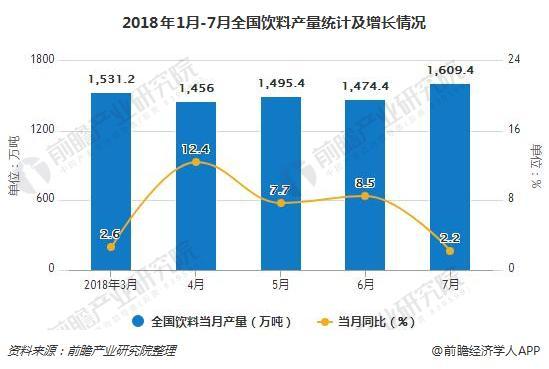 2018年1月-7月全国饮料产量统计及增长情况