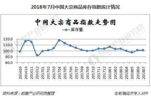 2018年7月中国大宗商品库存指数统计情况